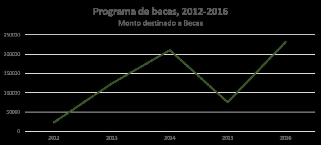 grafico2-monto invertido